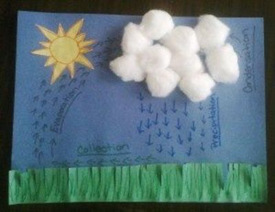 water cycle preschool the water cycle lesson and activities preschool items 254