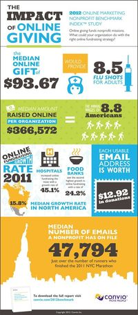 The impact of online giving