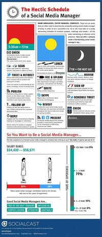 A day in the Life of a Social Media Manager [Infographic]
