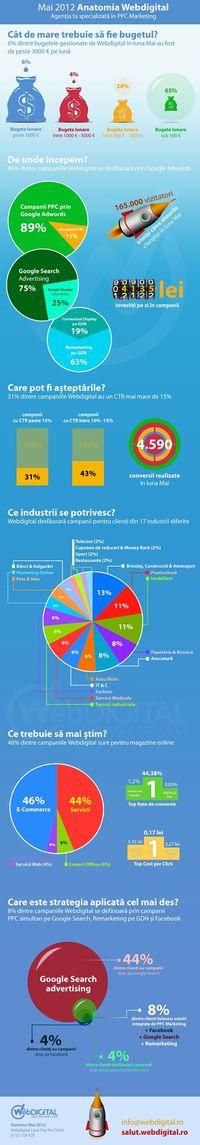 "Infografic PPC Marketing Webdigital �€"" Mai 2012"
